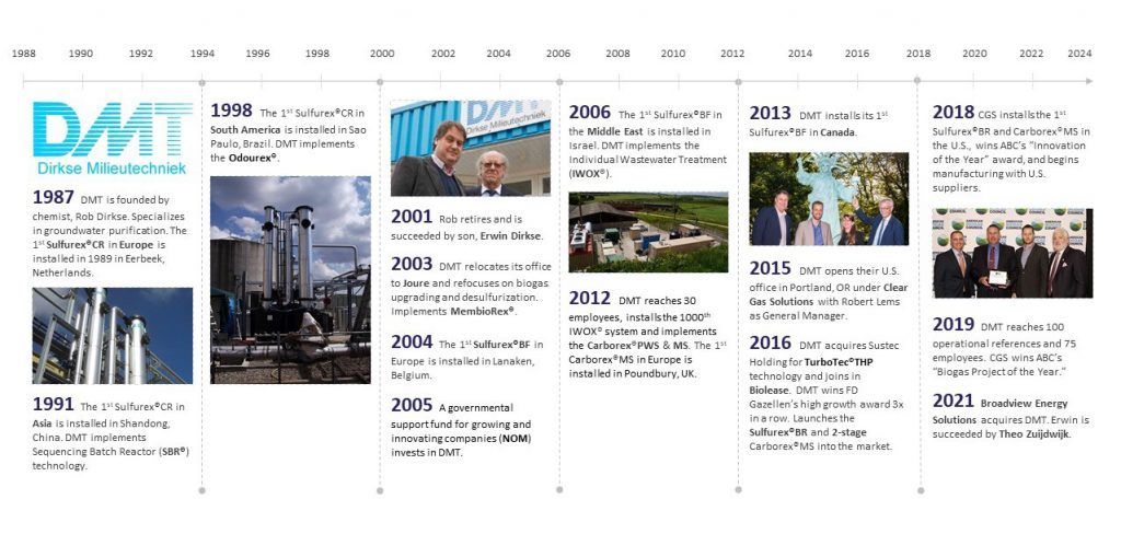 About DMT Clear Gas Solutions, a timeline from 1987 to 2024